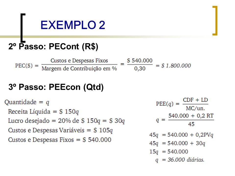 EXEMPLO 2 2º Passo: PECont (R$) 3º Passo: PEEcon (Qtd)