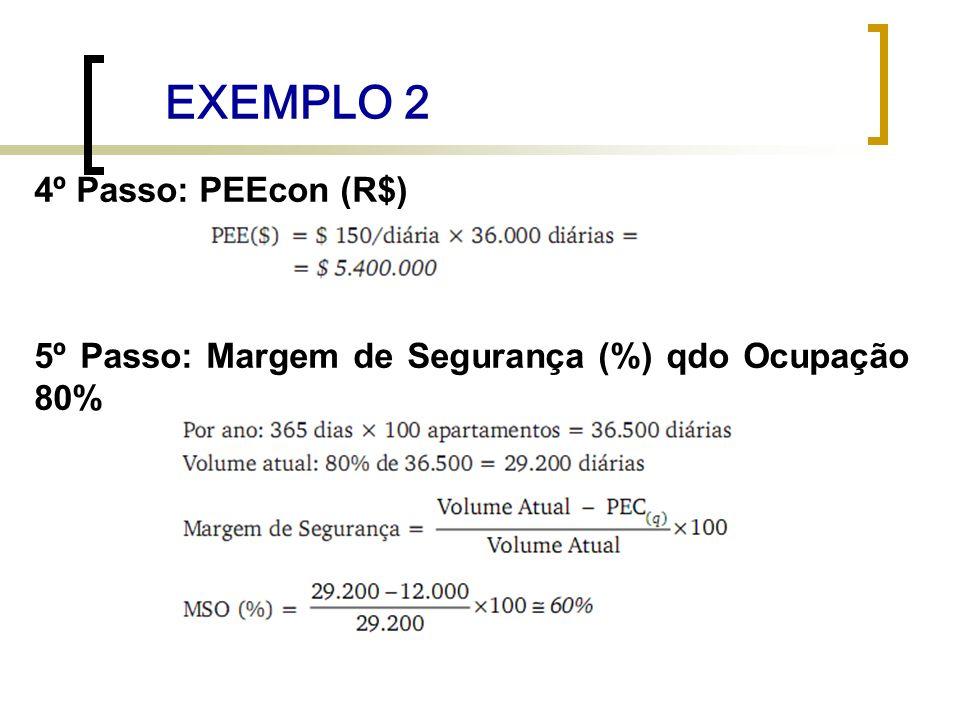 EXEMPLO 2 4º Passo: PEEcon (R$)