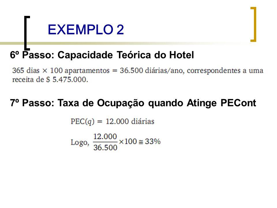 EXEMPLO 2 6º Passo: Capacidade Teórica do Hotel