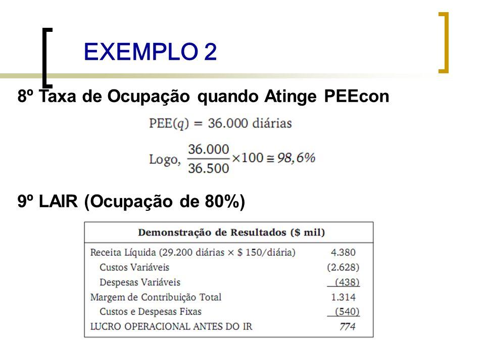 EXEMPLO 2 8º Taxa de Ocupação quando Atinge PEEcon
