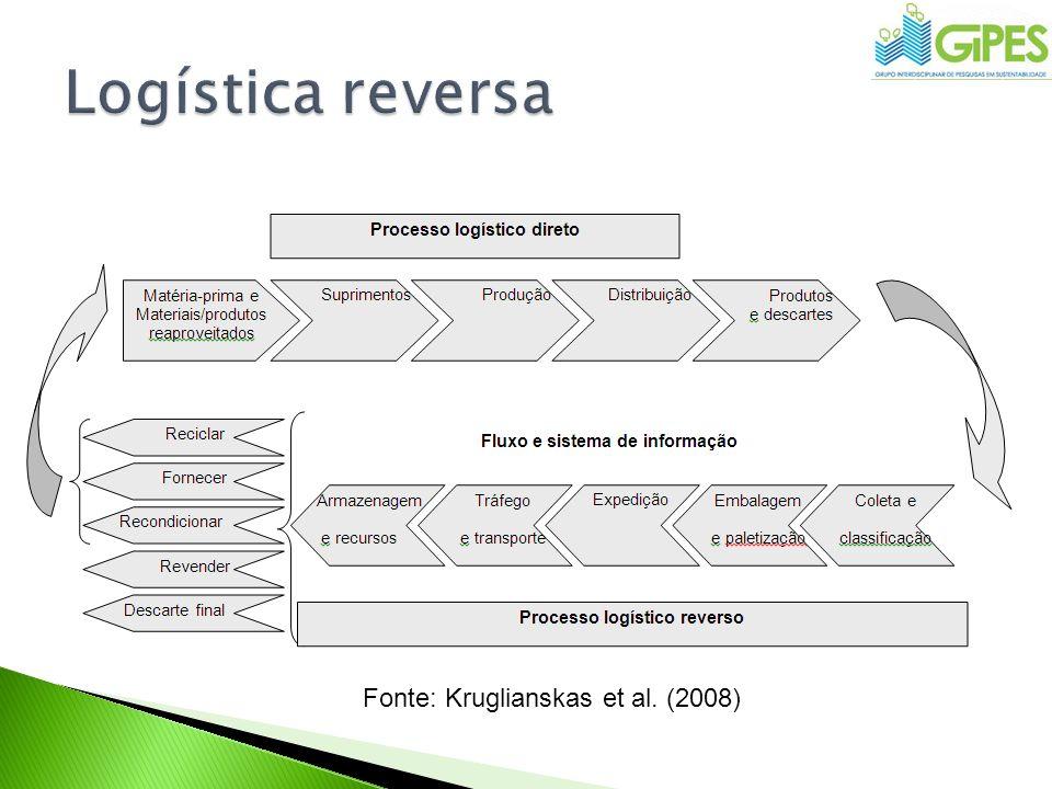 Logística reversa Fonte: Kruglianskas et al. (2008)