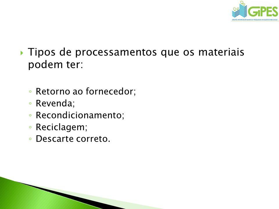 Tipos de processamentos que os materiais podem ter: