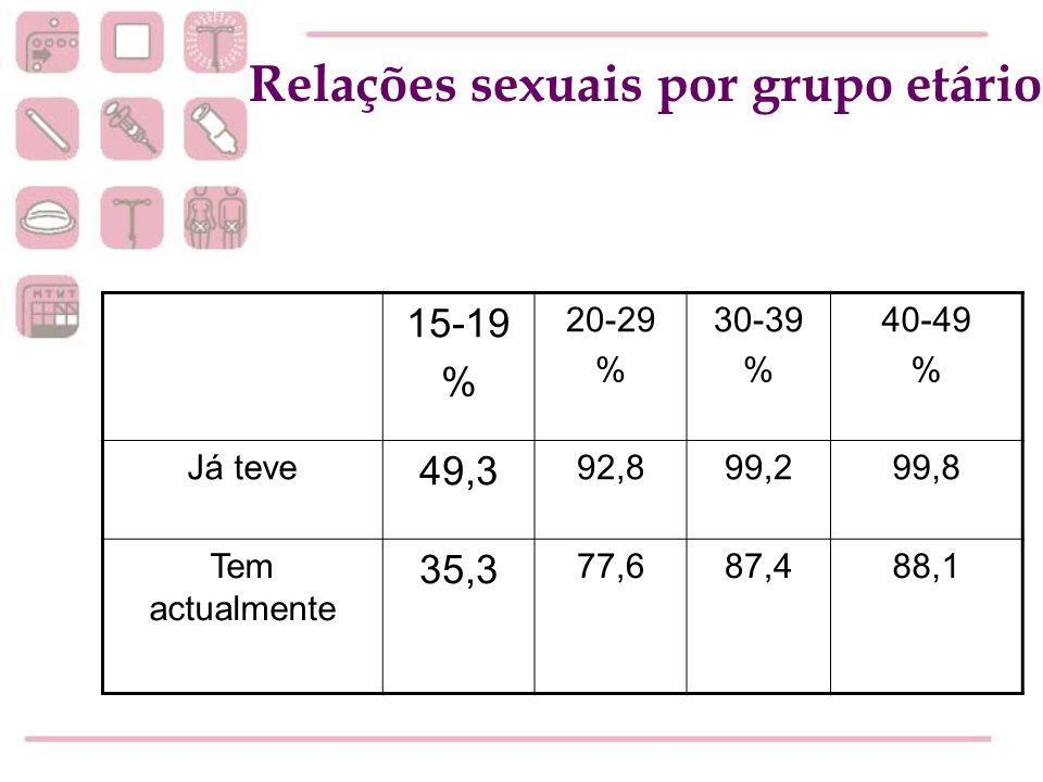 Relações sexuais por grupo etário