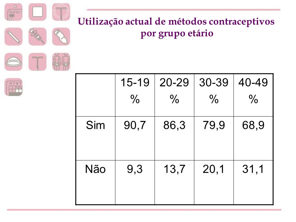 Utilização actual de métodos contraceptivos
