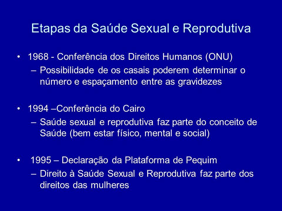 Etapas da Saúde Sexual e Reprodutiva