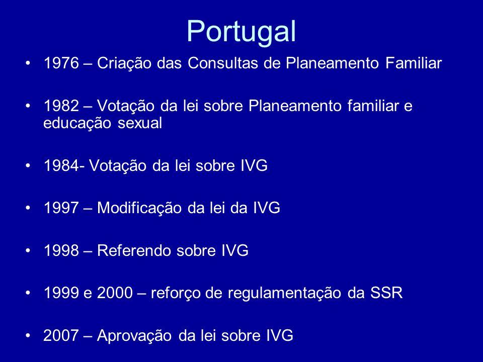Portugal 1976 – Criação das Consultas de Planeamento Familiar