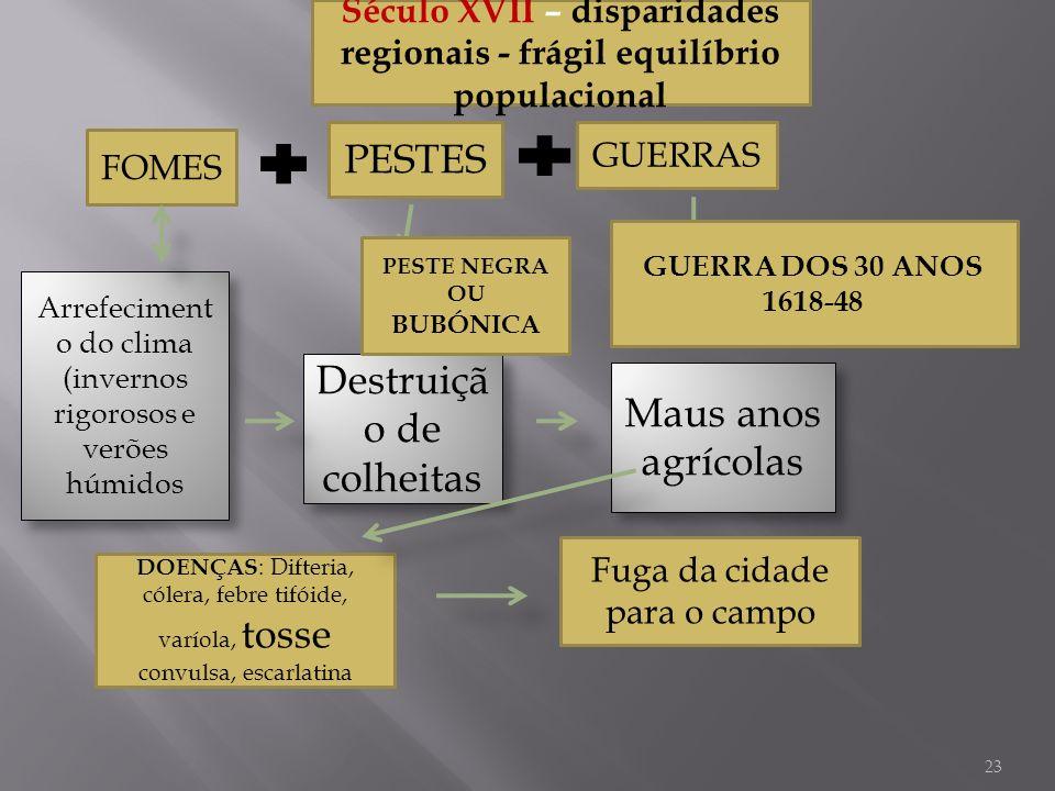 Destruição de colheitas Maus anos agrícolas