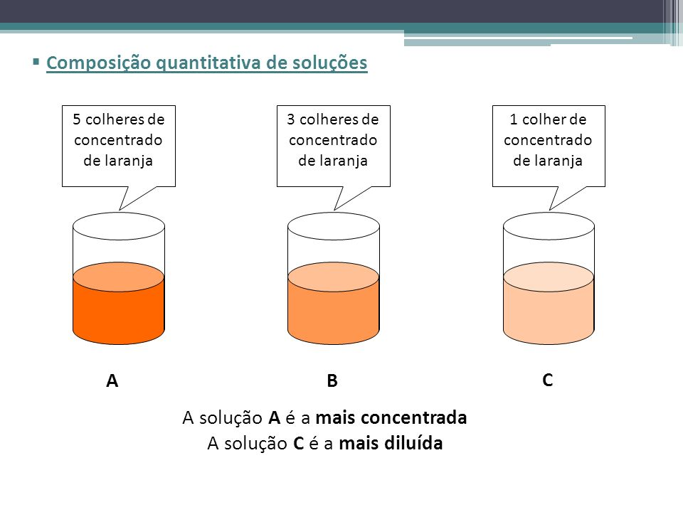 Composição quantitativa de soluções