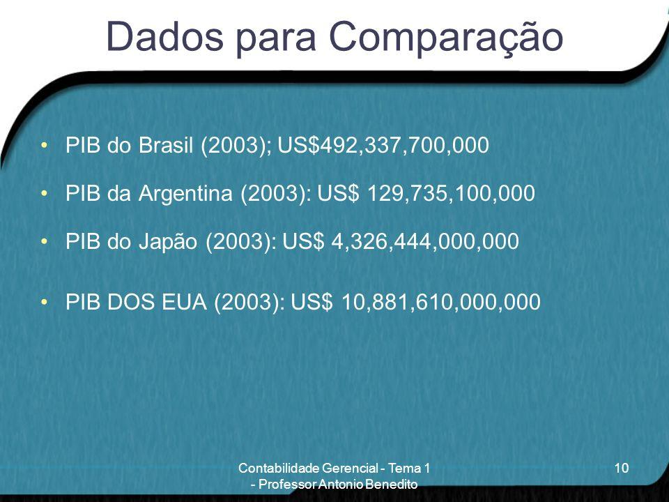 Contabilidade Gerencial - Tema 1 - Professor Antonio Benedito