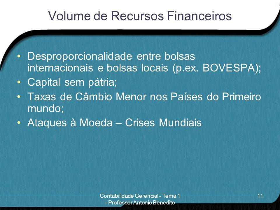 Volume de Recursos Financeiros