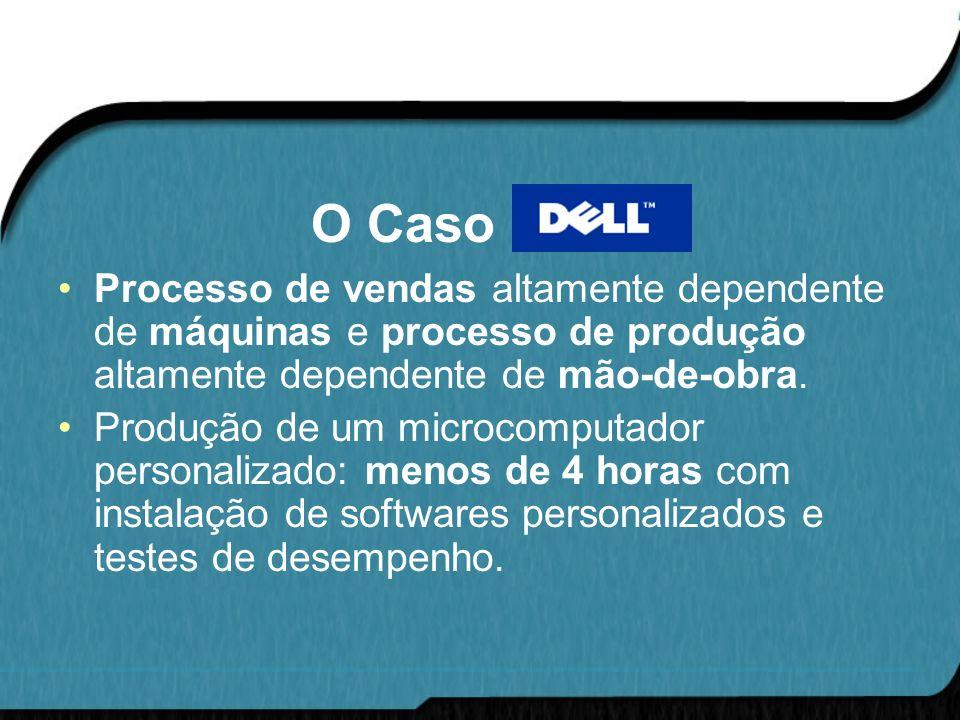 O Caso DELL Processo de vendas altamente dependente de máquinas e processo de produção altamente dependente de mão-de-obra.