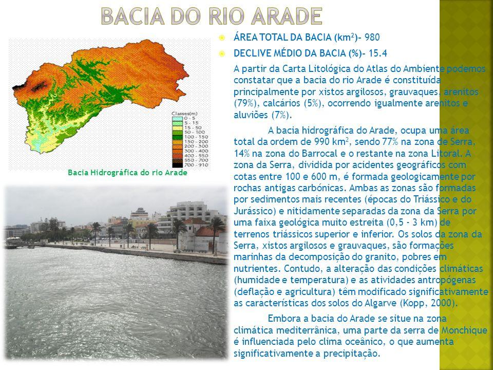 Bacia Hidrográfica do rio Arade