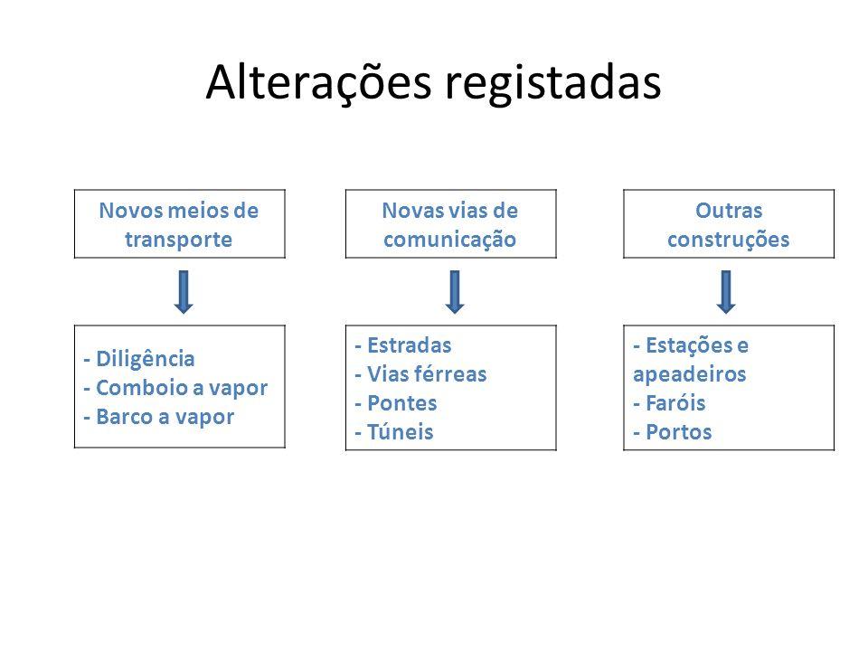 Alterações registadas