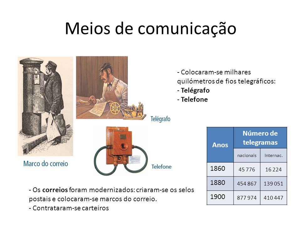 Meios de comunicação Número de telegramas Anos