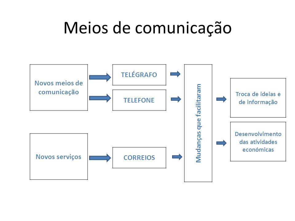 Meios de comunicação Novos meios de comunicação TELÉGRAFO