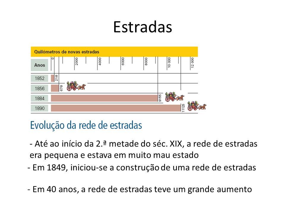 Estradas - Até ao início da 2.ª metade do séc. XIX, a rede de estradas era pequena e estava em muito mau estado.