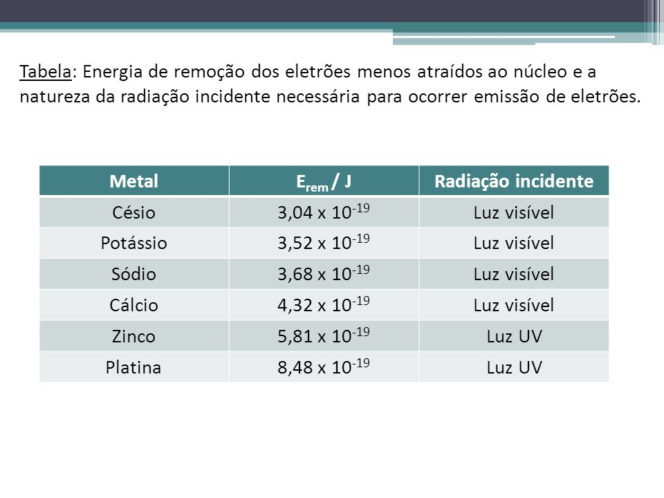 Tabela: Energia de remoção dos eletrões menos atraídos ao núcleo e a natureza da radiação incidente necessária para ocorrer emissão de eletrões.