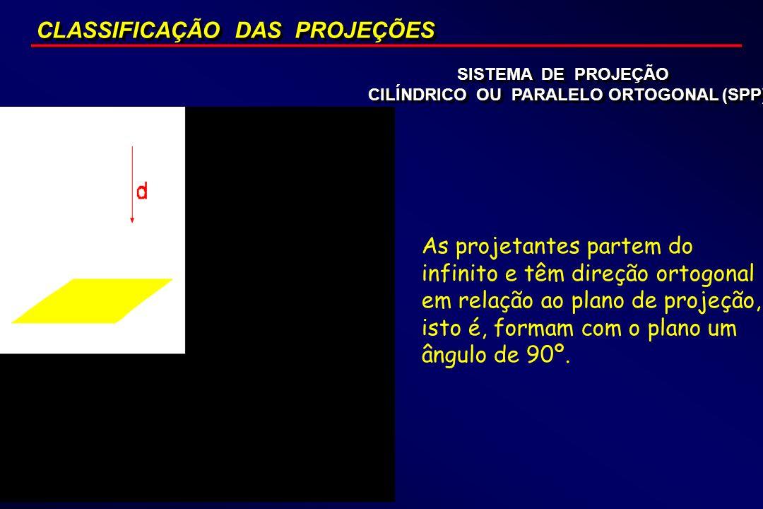 CILÍNDRICO OU PARALELO ORTOGONAL (SPP)