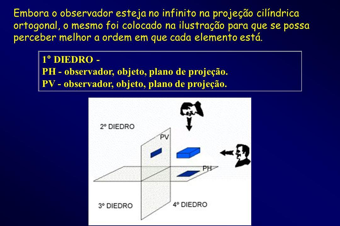 Embora o observador esteja no infinito na projeção cilíndrica ortogonal, o mesmo foi colocado na ilustração para que se possa perceber melhor a ordem em que cada elemento está.