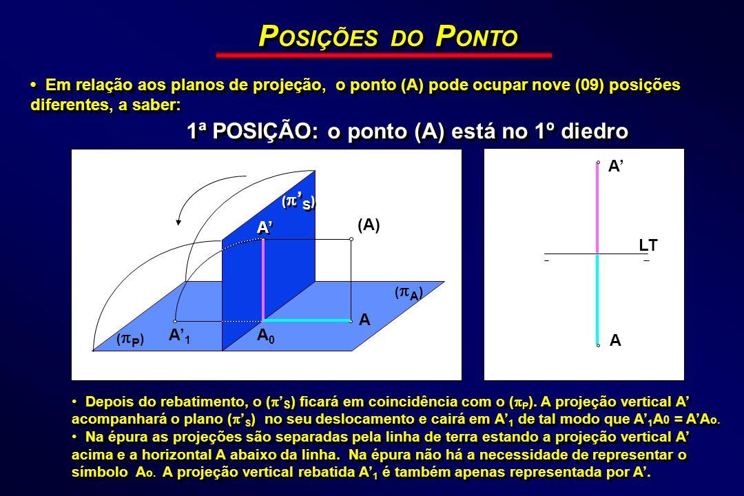 POSIÇÕES DO PONTO 1ª POSIÇÃO: o ponto (A) está no 1º diedro