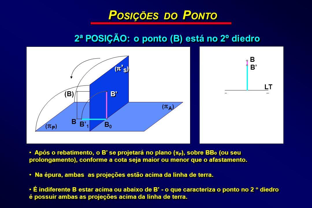 POSIÇÕES DO PONTO 2ª POSIÇÃO: o ponto (B) está no 2º diedro B B' LT