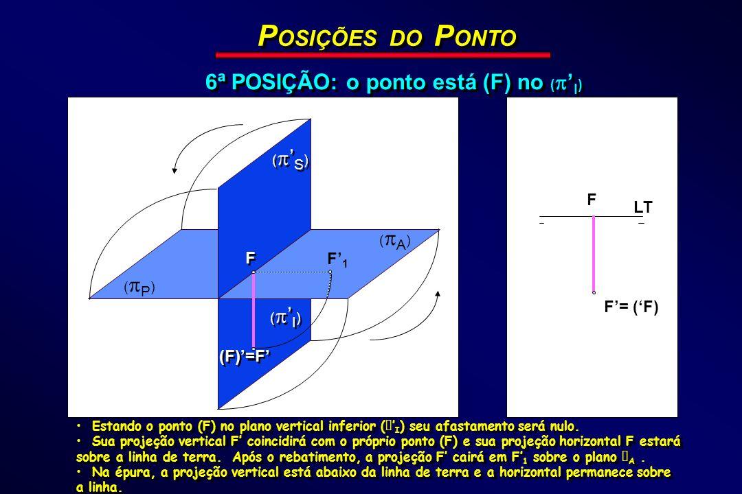 POSIÇÕES DO PONTO 6ª POSIÇÃO: o ponto está (F) no ('I) F LT F F'1