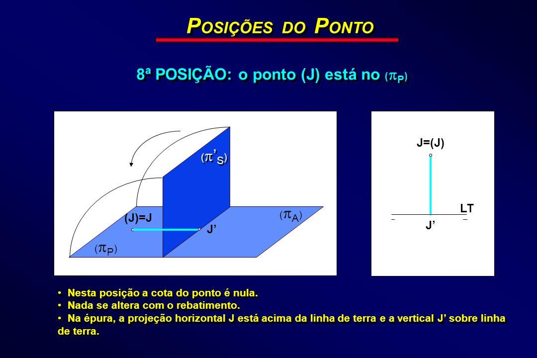 POSIÇÕES DO PONTO 8ª POSIÇÃO: o ponto (J) está no (P) J=(J) LT (J)=J