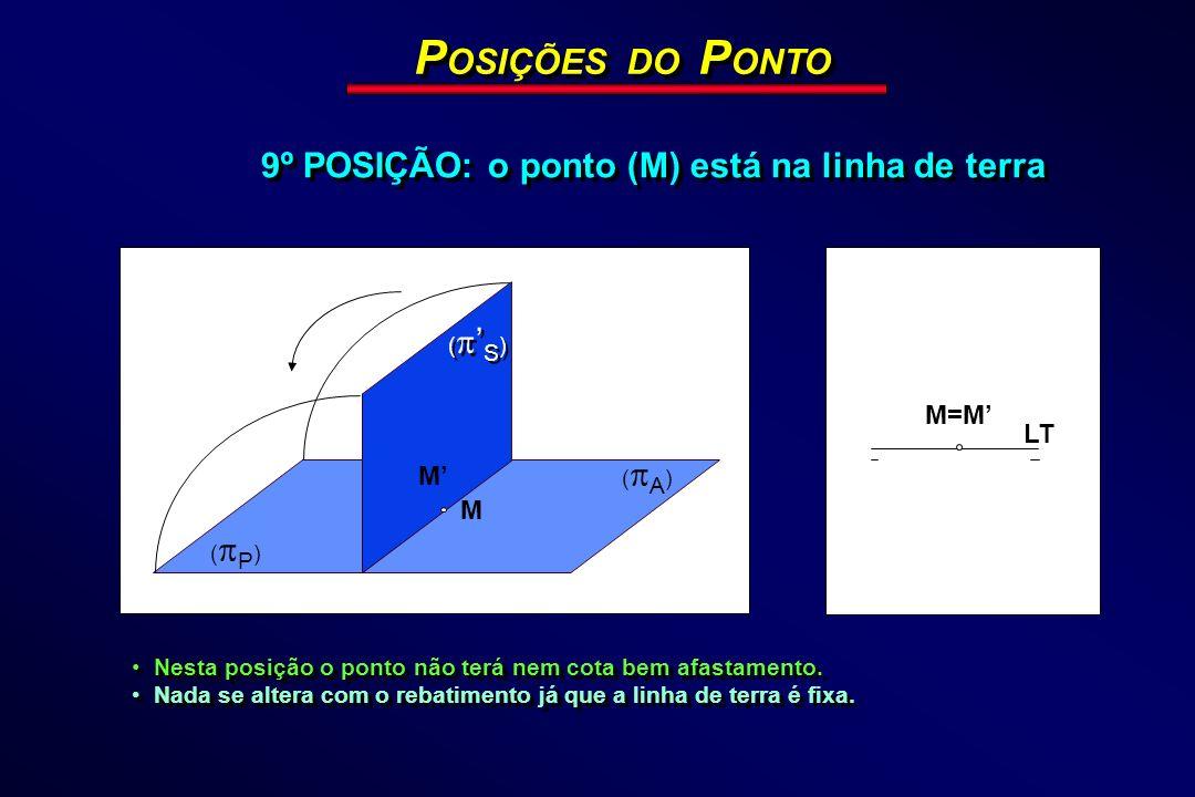 POSIÇÕES DO PONTO 9º POSIÇÃO: o ponto (M) está na linha de terra M=M'