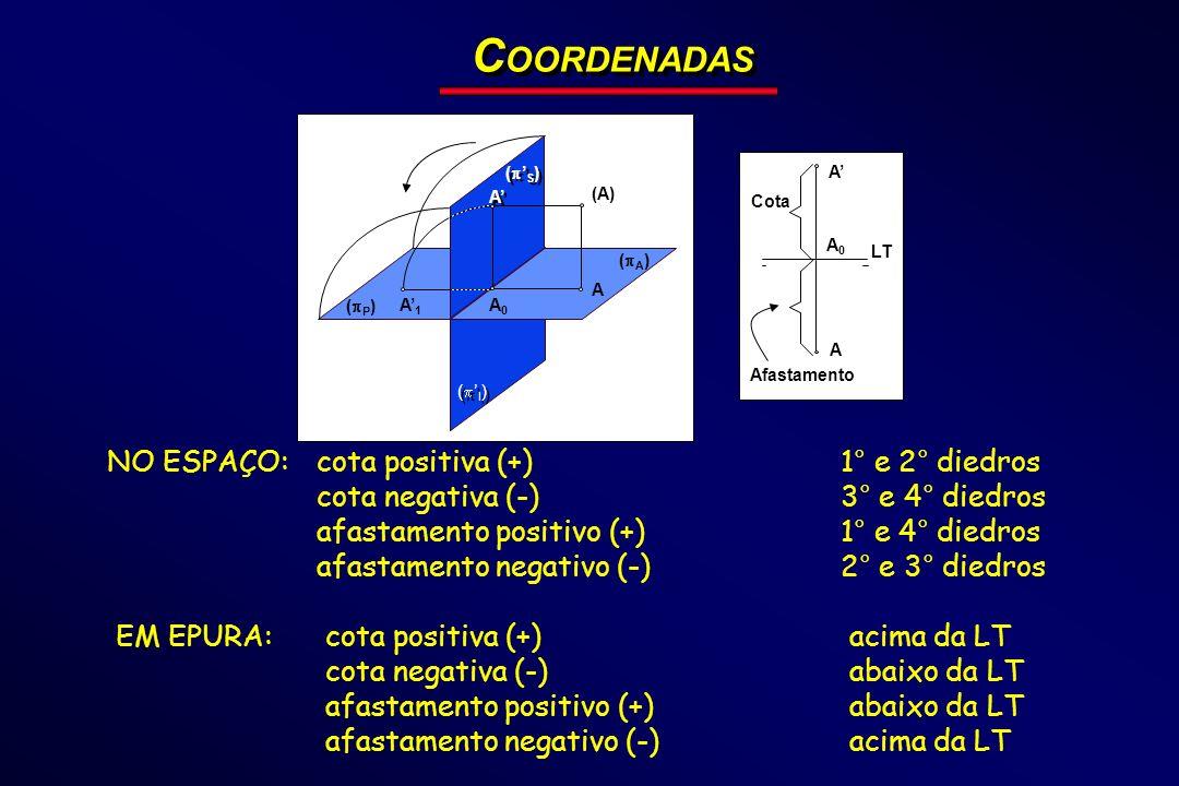 COORDENADAS NO ESPAÇO: cota positiva (+) 1° e 2° diedros