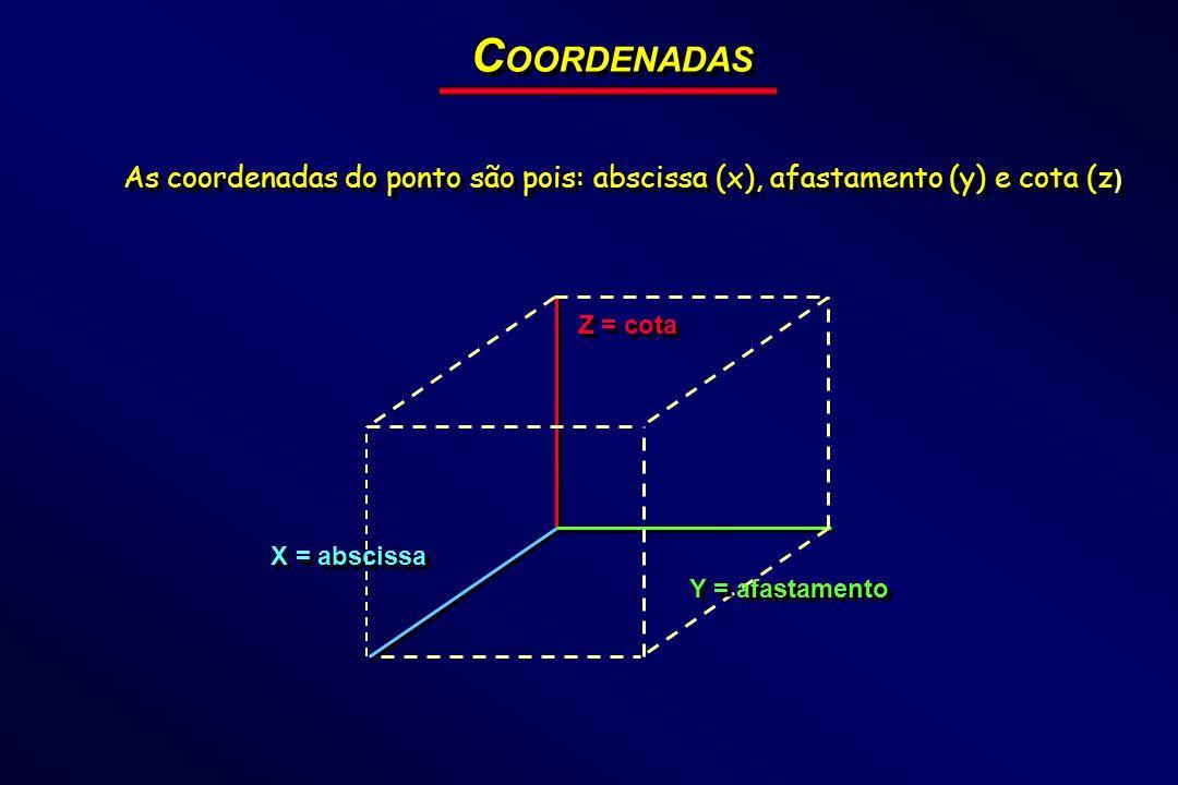 COORDENADAS As coordenadas do ponto são pois: abscissa (x), afastamento (y) e cota (z) Z = cota. X = abscissa.