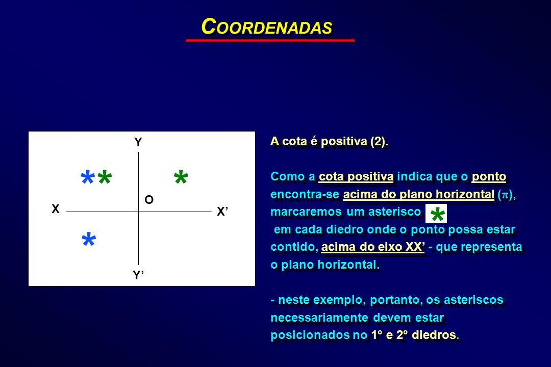 * * * * * COORDENADAS A cota é positiva (2). Y