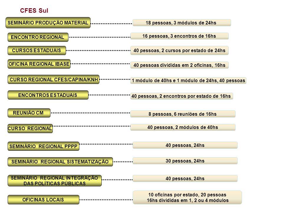 CFES Sul SEMINÁRIO PRODUÇÃO MATERIAL 18 pessoas, 3 módulos de 24hs