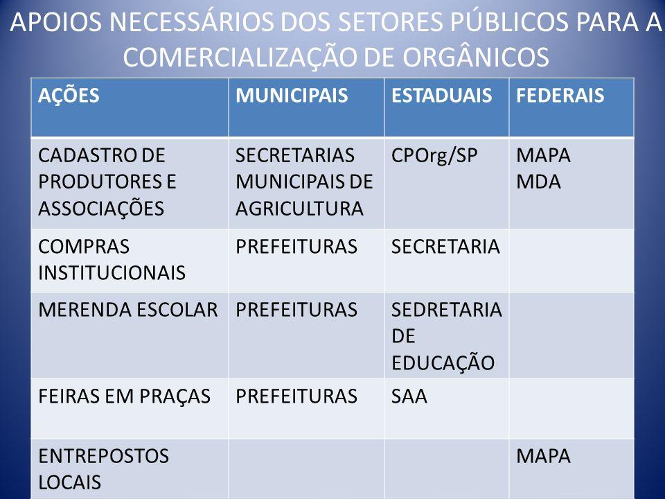 APOIOS NECESSÁRIOS DOS SETORES PÚBLICOS PARA A COMERCIALIZAÇÃO DE ORGÂNICOS
