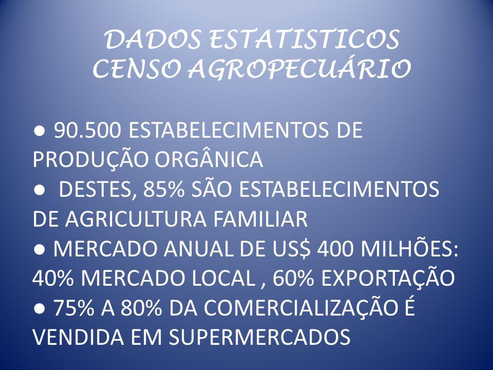DADOS ESTATISTICOS CENSO AGROPECUÁRIO. ● 90.500 ESTABELECIMENTOS DE PRODUÇÃO ORGÂNICA. ● DESTES, 85% SÃO ESTABELECIMENTOS DE AGRICULTURA FAMILIAR.
