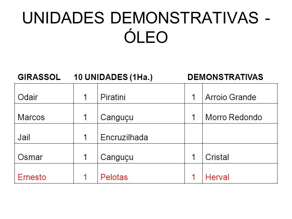 UNIDADES DEMONSTRATIVAS - ÓLEO
