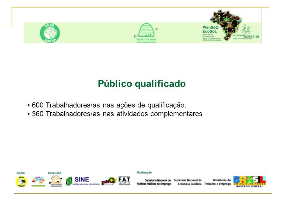 Público qualificado 600 Trabalhadores/as nas ações de qualificação.
