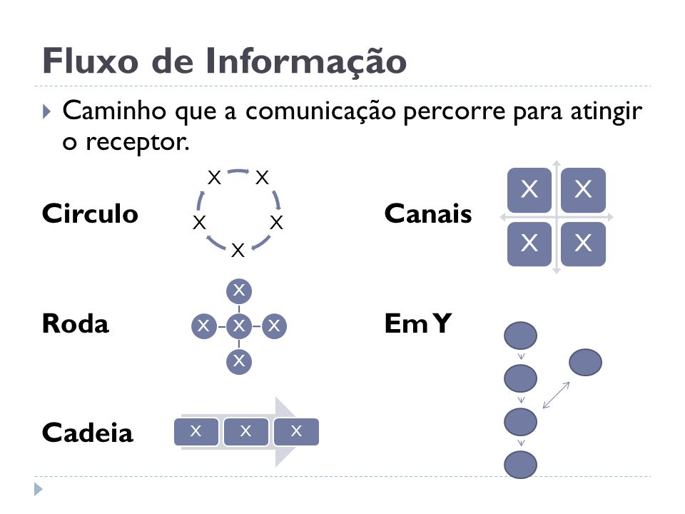 Fluxo de Informação Caminho que a comunicação percorre para atingir o receptor. Circulo Canais.