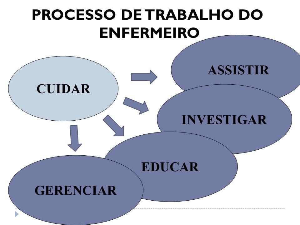 PROCESSO DE TRABALHO DO