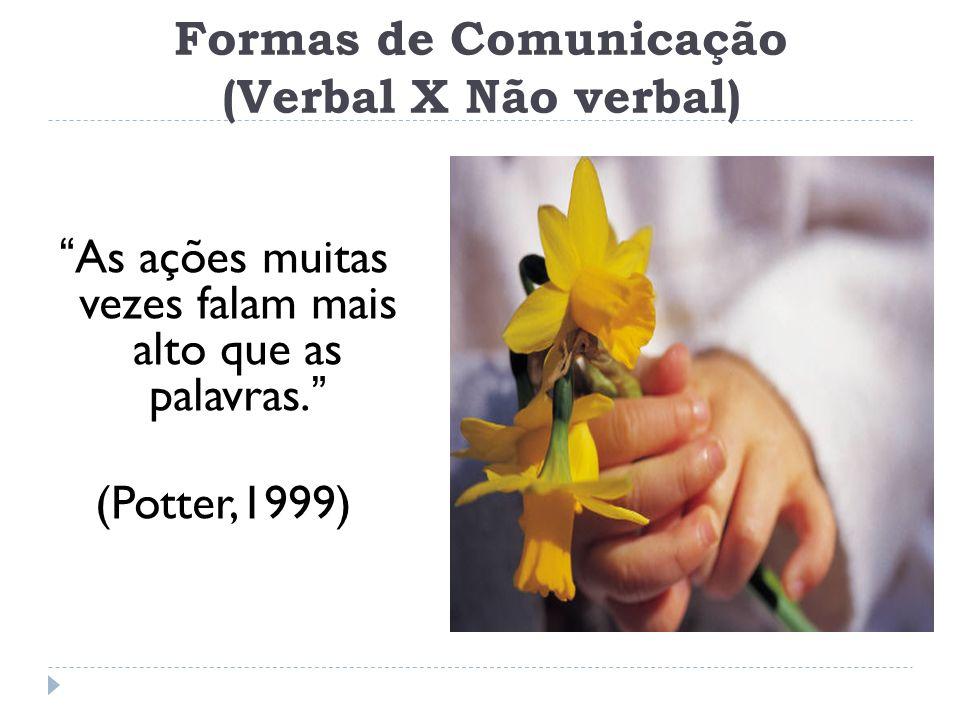 Formas de Comunicação (Verbal X Não verbal)