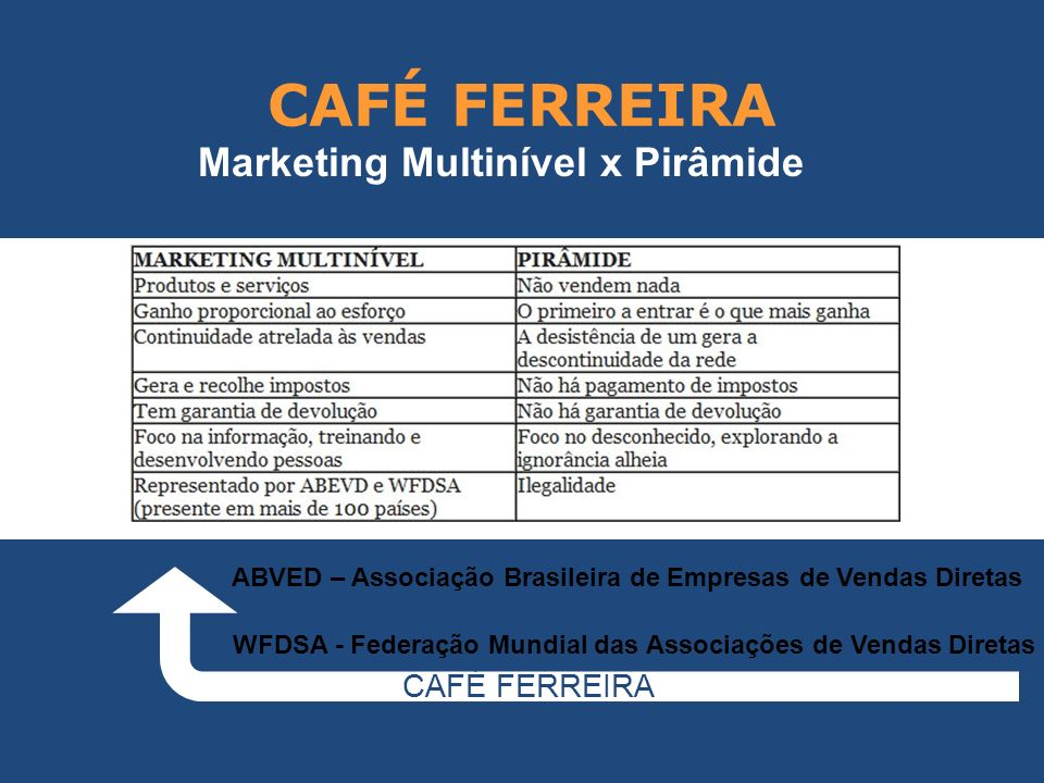 Marketing Multinível x Pirâmide