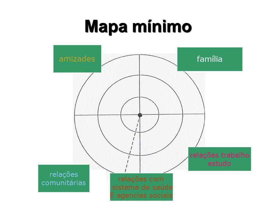 Mapa mínimo amizades família relações trabalho estudo relações