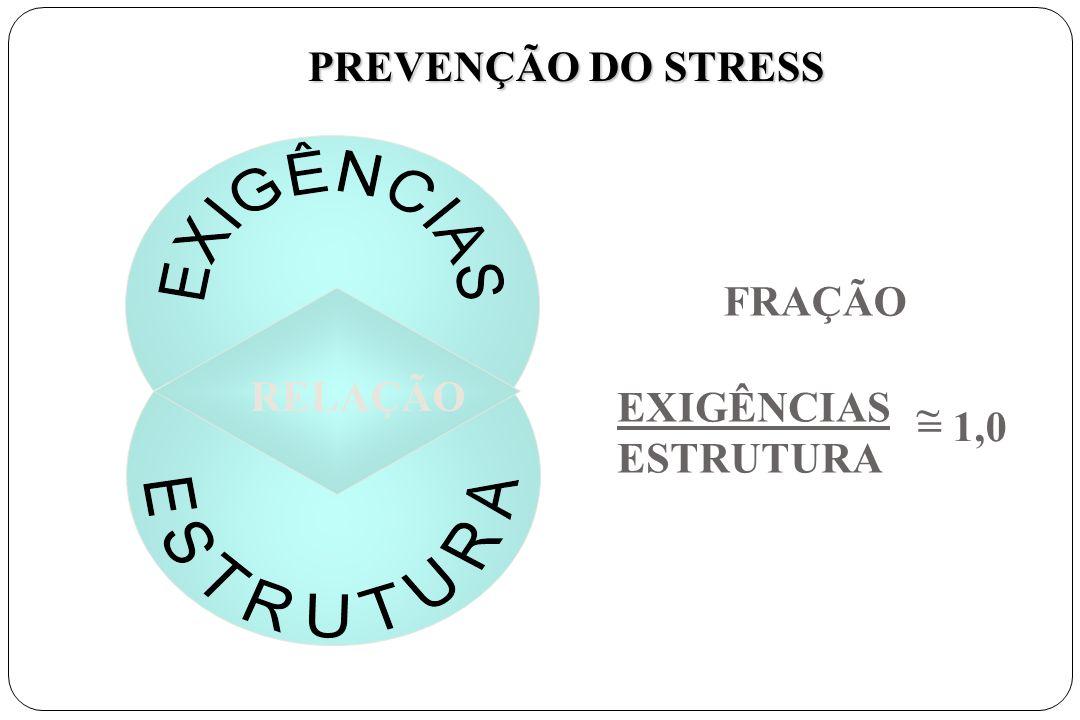 PREVENÇÃO DO STRESS RELAÇÃO FRAÇÃO EXIGÊNCIAS ESTRUTURA ~ = 1,0