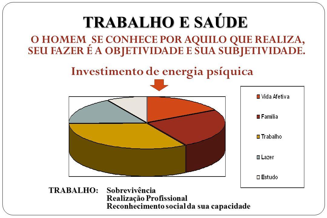 Investimento de energia psíquica