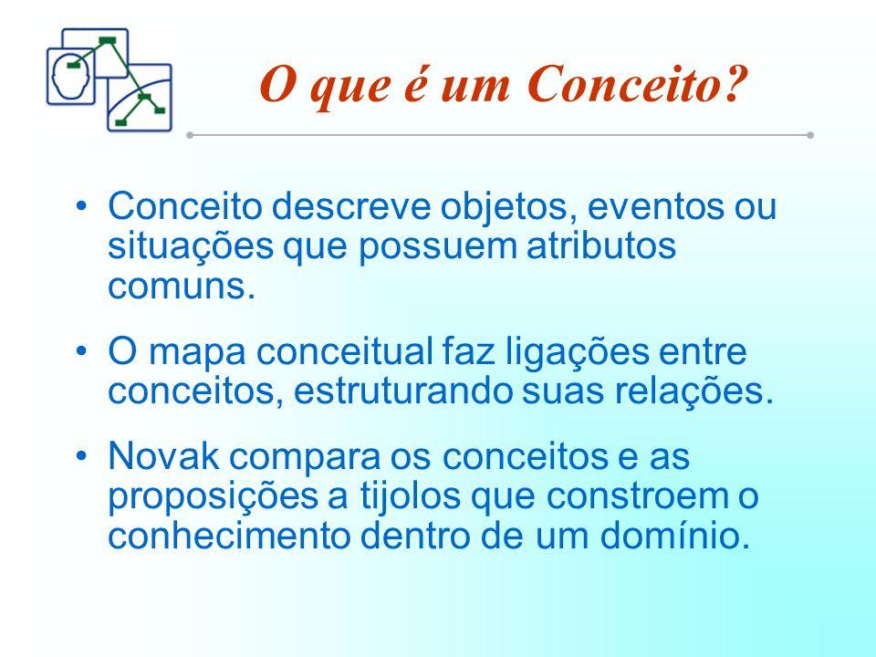 O que é um Conceito Conceito descreve objetos, eventos ou situações que possuem atributos comuns.