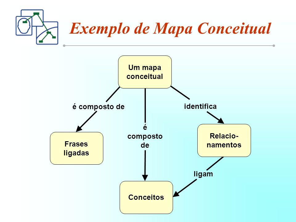 Exemplo de Mapa Conceitual