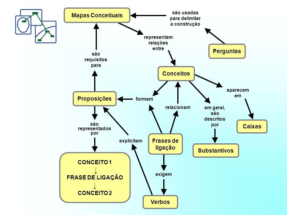 ↓ Mapas Conceituais Perguntas Conceitos Proposições Caixas Frases de