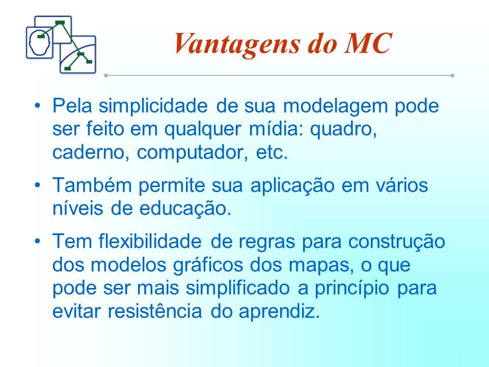 Vantagens do MC Pela simplicidade de sua modelagem pode ser feito em qualquer mídia: quadro, caderno, computador, etc.