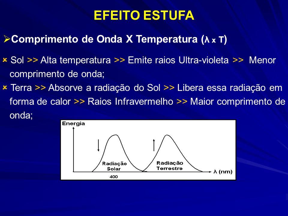 EFEITO ESTUFA Comprimento de Onda X Temperatura (λ x T)
