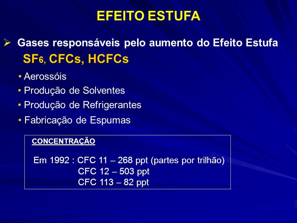 EFEITO ESTUFA SF6, CFCs, HCFCs