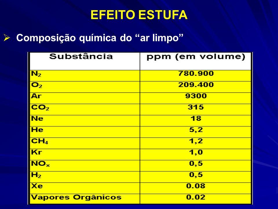 EFEITO ESTUFA Composição química do ar limpo